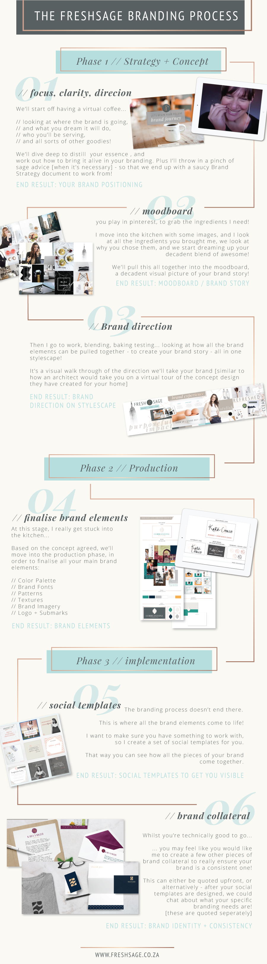 Branding Process infographic: Phase 1. Strategy + Concept, 2.Brand Production, 3. Brand Implementation